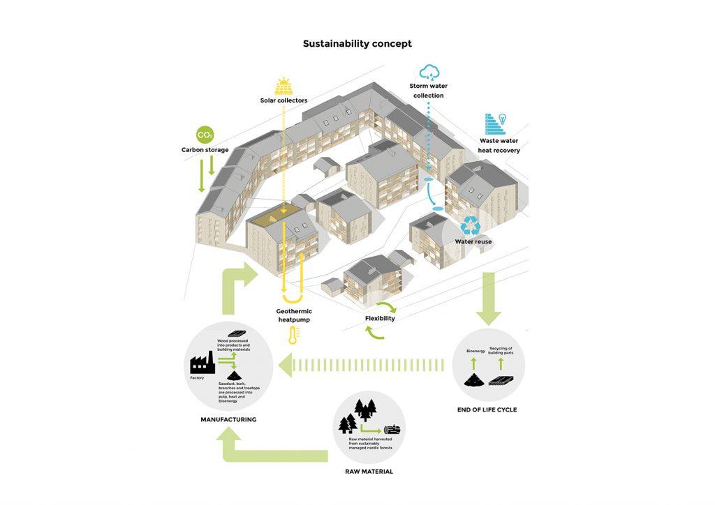 集合木造住宅コータkootaのサスティナブルな仕組み